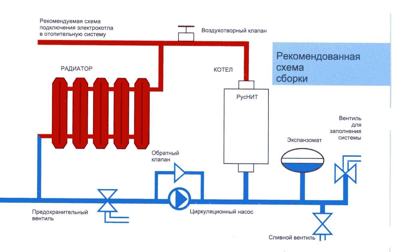 Электрический котел с насосом и расширительным баком – устройство электрокотла для отопления с циркуляционным насосом, виды, правила монтажа эл котла