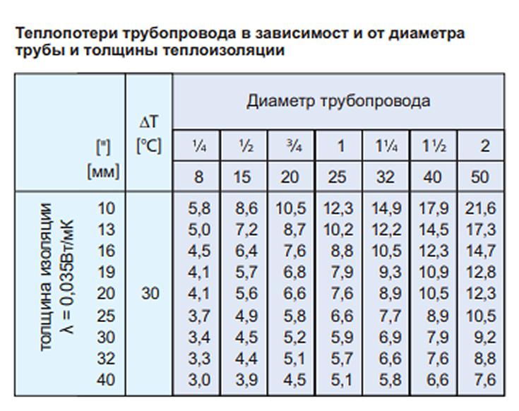 Гидравлический расчет горизонтальной двухтрубной системы отопления