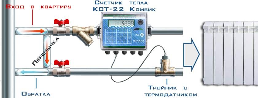 Доверять, но проверять: теплосчётчики на отопление в многоквартирном доме, принцип работы приборов