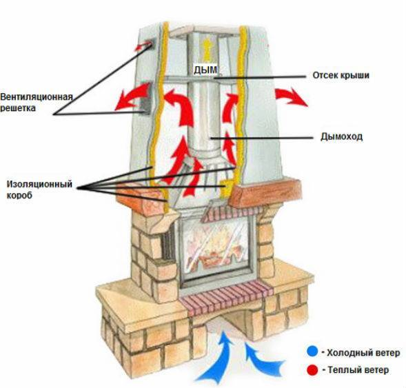 Установка камина: монтаж своими руками в доме, сборка, как правильно установить, схема, как смонтировать