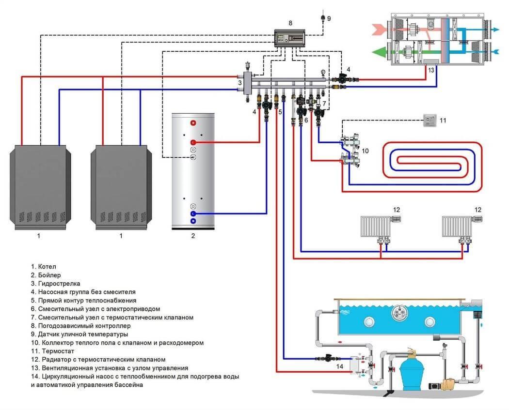Погодозависимые системы отопления в доме - pechiexpert
