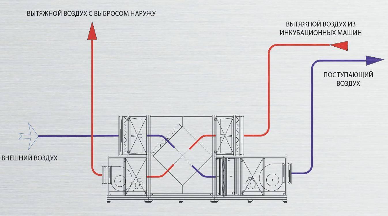Рекуператор воздуха своими руками - как сделать для дома или квартиры, в том числе пластинчатый, чертежи и схемы, устройство, виды + видео