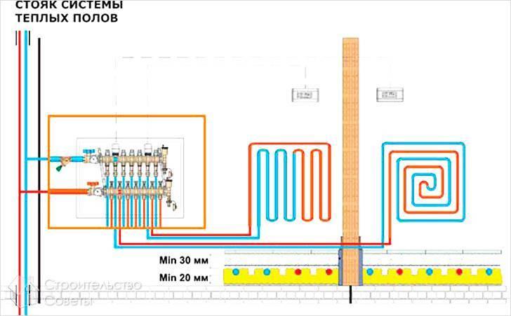 Подключение теплого пола к системе отопления: что такое теплый пол, схема подключения