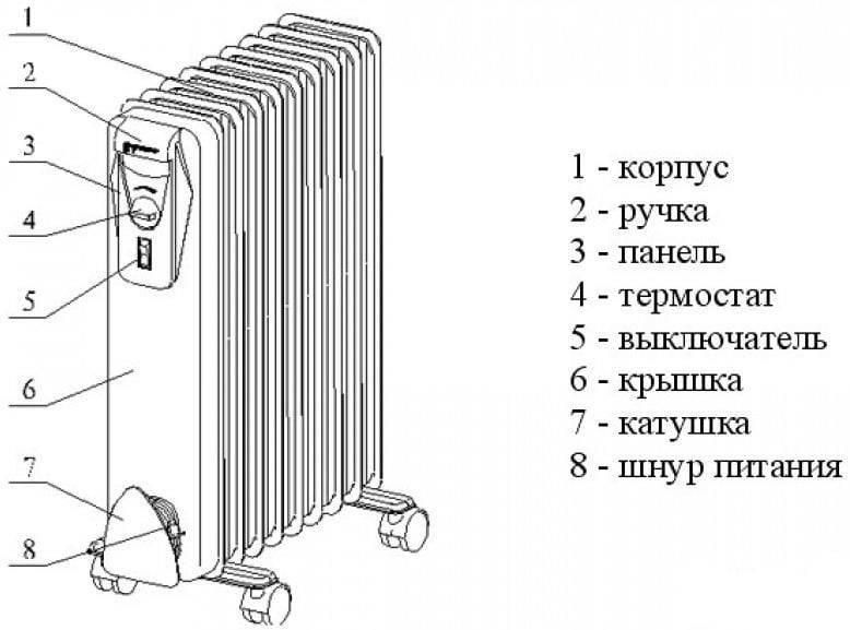 Ремонт масляного обогревателя: причины поломок. почему он перестал работать и как отремонтировать его своими руками? устройство обогревателя