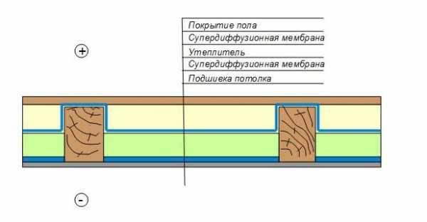 Как правильно утеплить перекрытия холодного чердака минватой?
