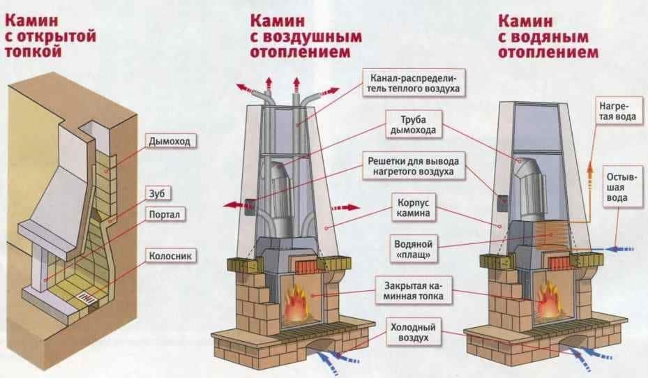 Фундамент под камин или печь своими руками