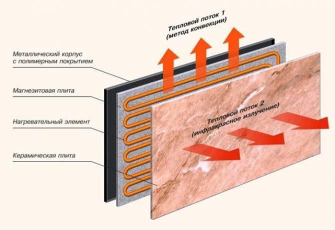 Масляный обогреватель: устройство радиатора и принцип работы, виды конструкций и преимущества, выбор модели
