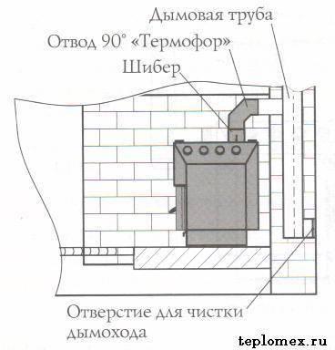 Печь профессора бутакова «инженер» — принцип работы и основные характеристики