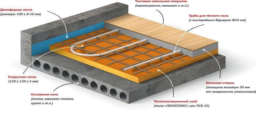 Утепление пола в деревянном доме снизу: инструкции по утеплению пеноплексом и пенофолом