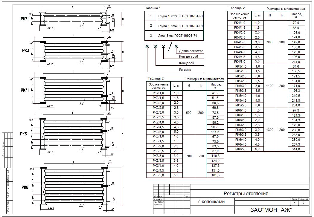 Какие бывают разновидности регистров отопления, всё о расчёте и установке.