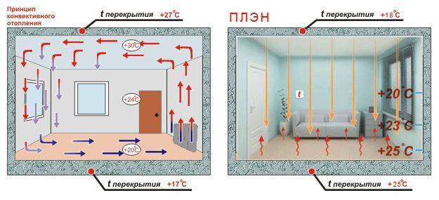 Система отопления плэн: реальные отзывы владельцев домов, применивших эту систему для обогрева