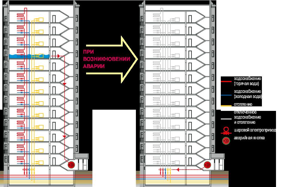 Однотрубная система отопления многоэтажного дома - система отопления