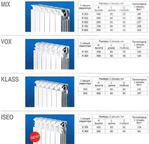 Правильный расчет батарей отопления - сколько нужно секций