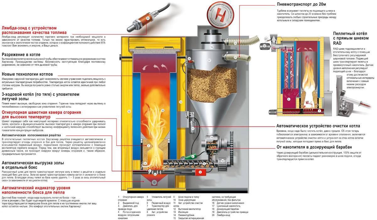 Пеллетный котел отопления: модель на пеллетах, установка варианта «пеллетрон», отзывы