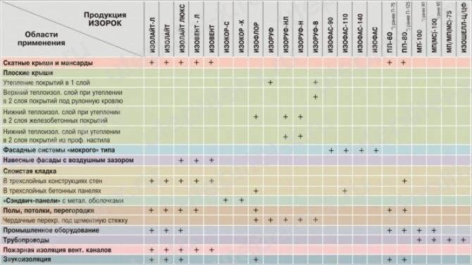 Утеплитель изорок – отзывы и технические характеристики утеплителя