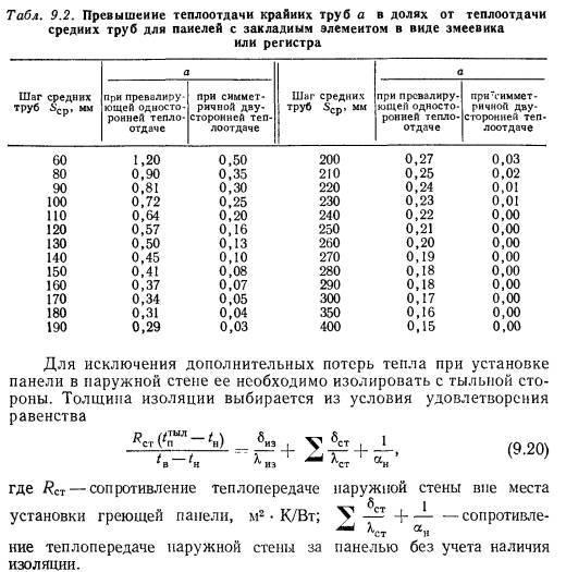 Расчет количества регистров отопления - система отопления