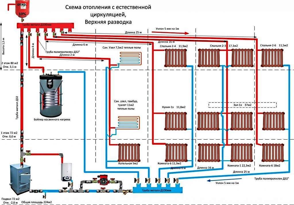 Схема отопления двухэтажного дома: как сделать подключение с естественной циркуляцией в частном доме, как развести, монтаж разводки