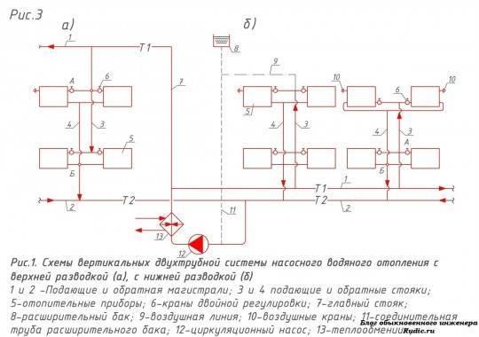 Назначение и классификация систем отопления | справочник строителя | системы отопления | справочник строителя
