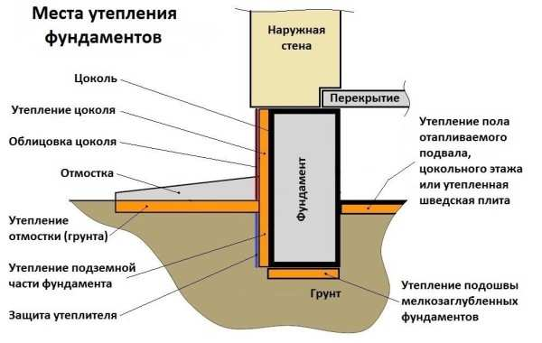 Технология утепления цоколя деревянного дома снаружи