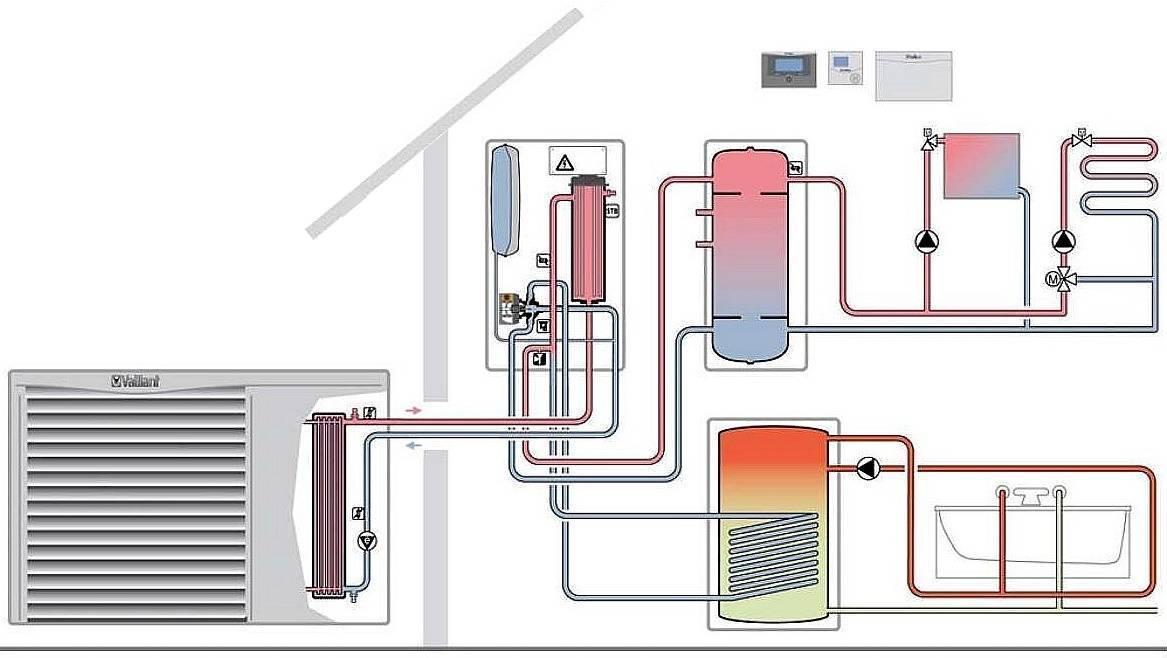 Как работает тепловой насос для отопления дома