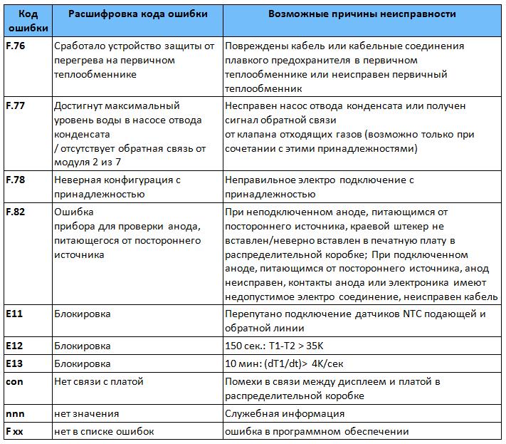 Как устранить ошибку f37 на газовом котле vaillant (вайлант)