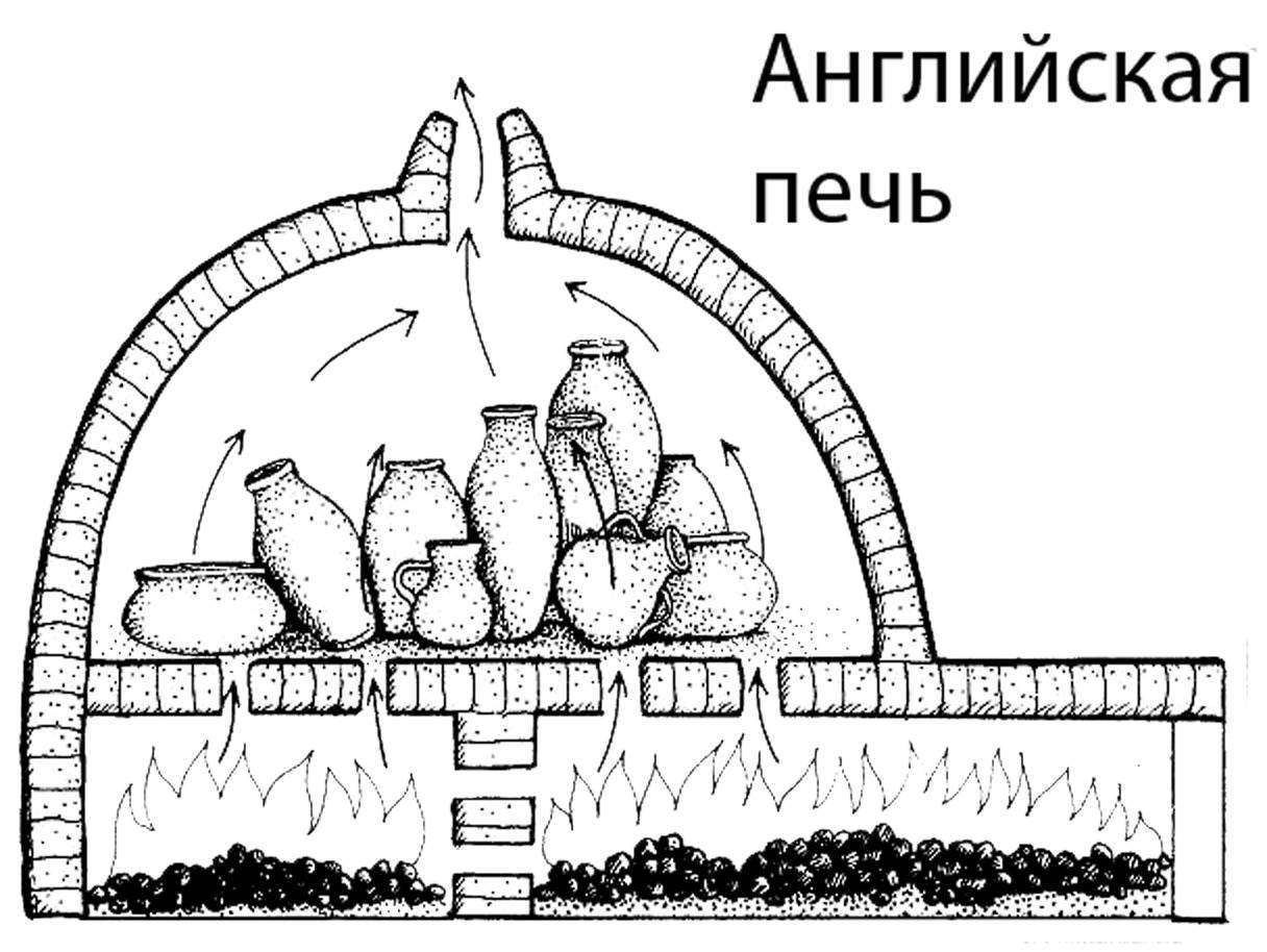 Печи для обжига керамики виды и изготовление своими руками (пошаговая инструкция с фото)