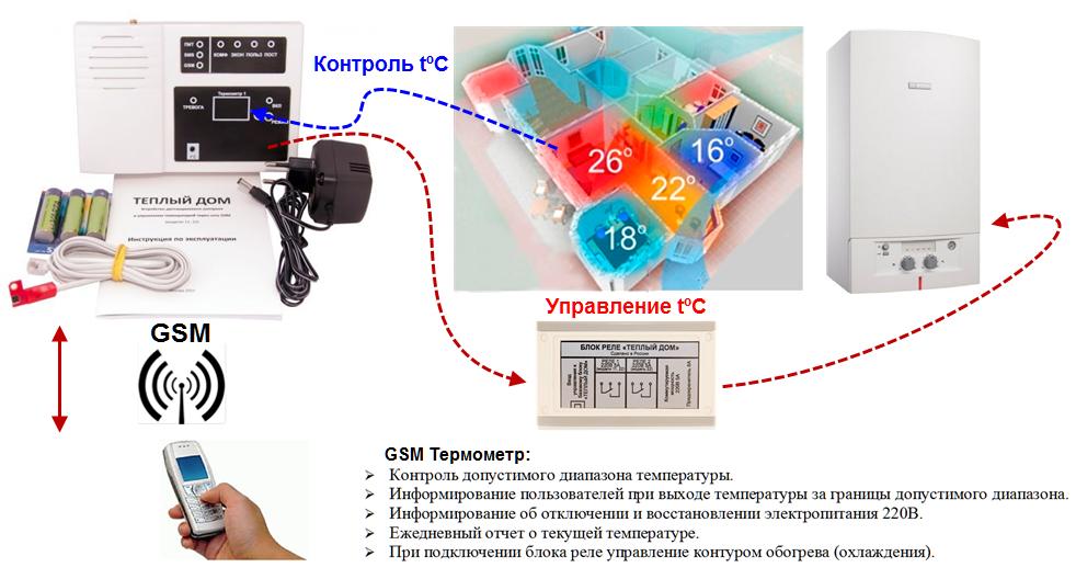 Трм132м контроллер для отопления и гвс с контролем времени суток