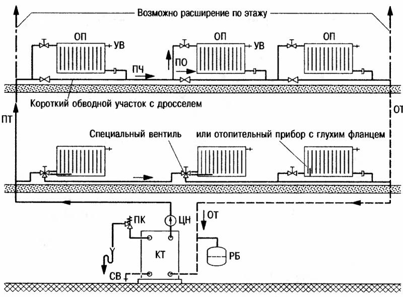 Обустройство двухтрубной системы отопления