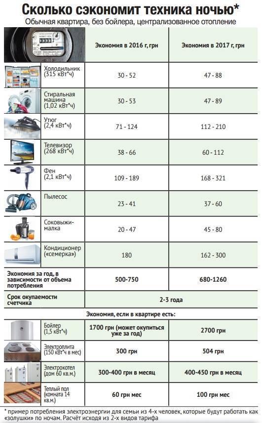 Экономичный электрокотел для дома
