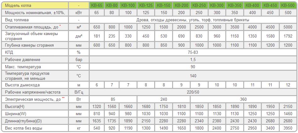 Расчет мощности котла отопления - основные формулы с примерами