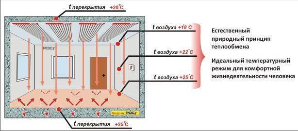 Инфракрасное отопление своими руками - система отопления