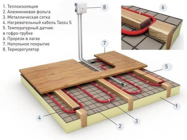 Схемы подключения и укладки теплого водяного пола