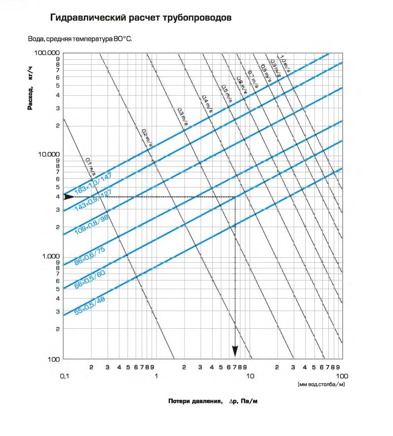 Гидравлический расчёт системы отопления - rmnt - медиаплатформа миртесен