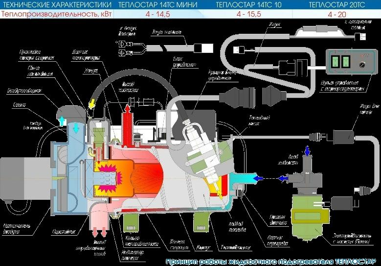 Для чего нужен предпусковой подогреватель двигателя