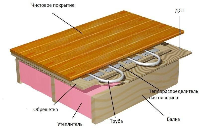 Теплый пол для деревянного дома