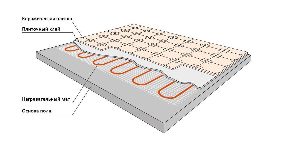 Как выбрать теплый пол под плитку и выполнить монтаж своими руками?
