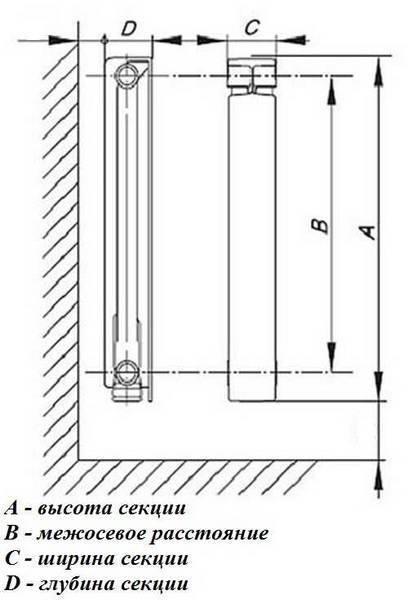 Почему так важно учесть размеры алюминиевых радиаторов отопления?