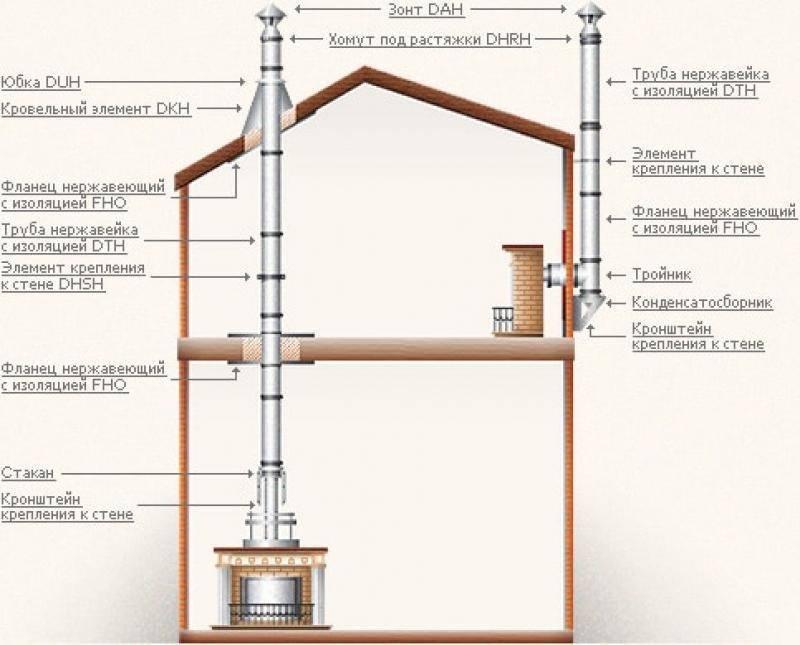 Дымоход в гараже: особенности, методы установки