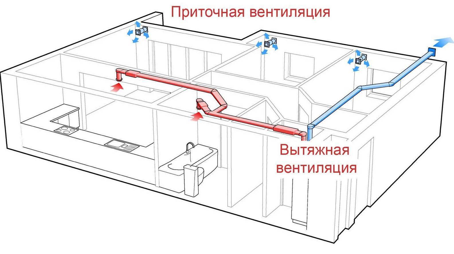 Как сделать вентиляцию в котельной частного дома