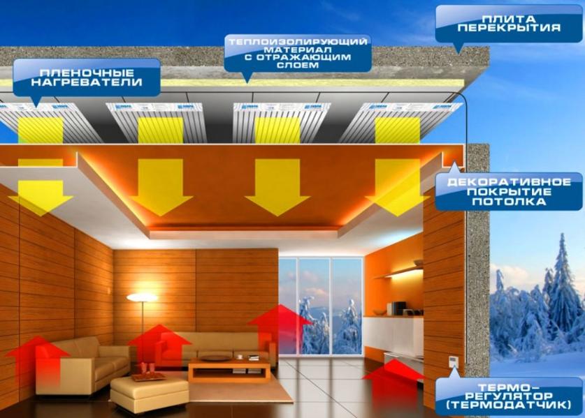 Инфракрасное отопление частного дома видео - система отопления