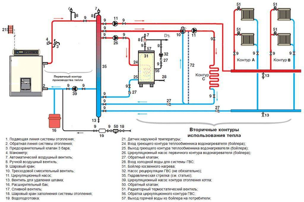 Одноконтурная система отопления - возможные схемы реализации