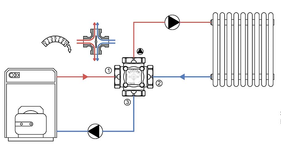 Особенности выбора трёхходовых термостатических клапанов