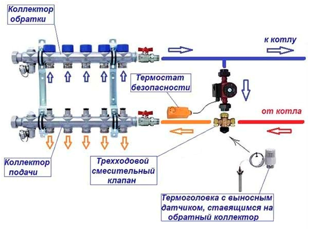 Схема водяного теплого пола - технология укладки