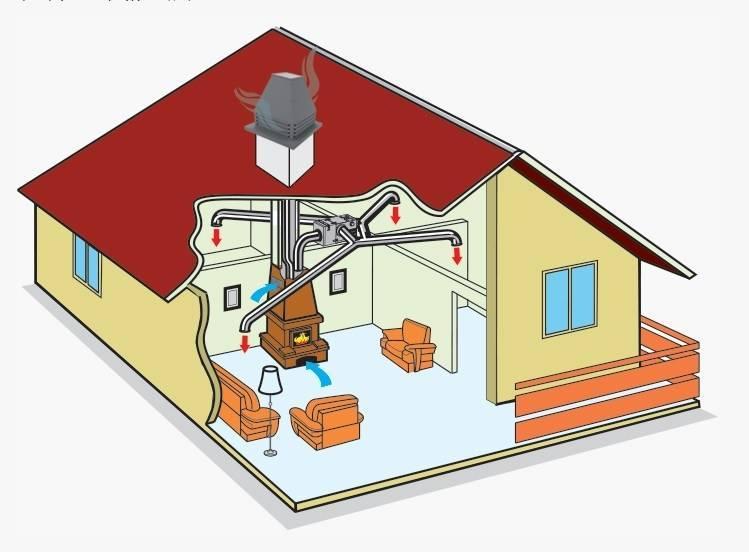 Системы воздушного отопления частного дома своими руками - монтаж и проектирование