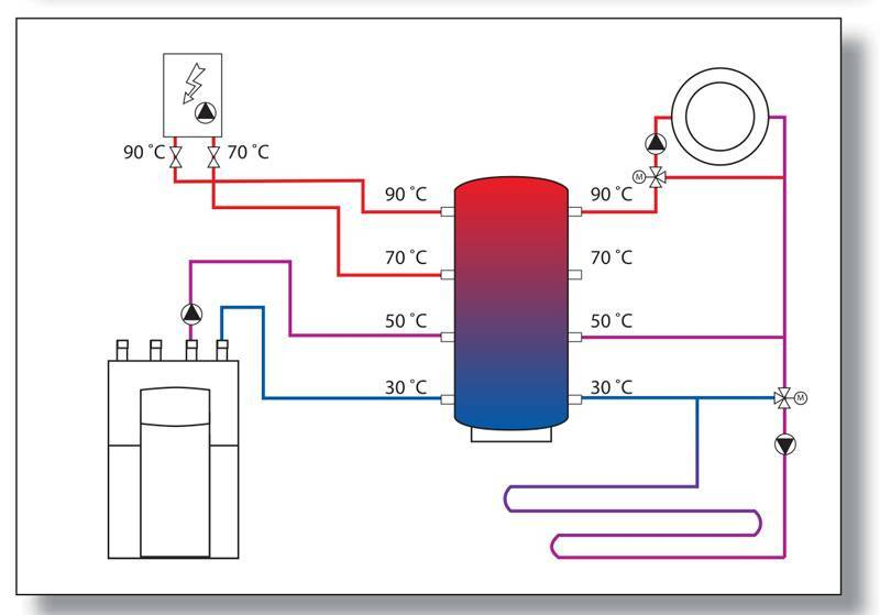 Теплоаккумулятор для котлов отопления: как подобрать накопительный бак для твердотопливного котла, расчет буферной емкости, установка в водяную систему