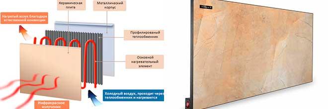 Принцип работы керамического обогревателя для дома: современные технологии в обогреве дома