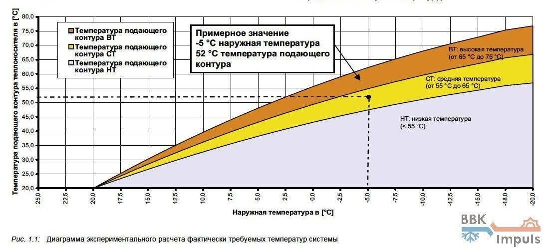 Свой сантехник - сравнение энергоэффективности радиаторного отопления и теплых полов