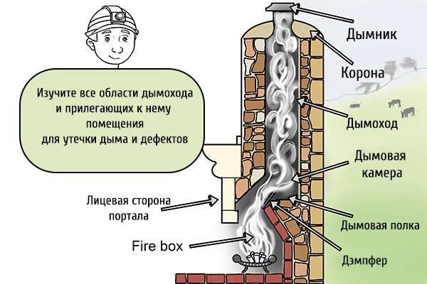 Плохая тяга в банной печи: что делать и как решить проблему?