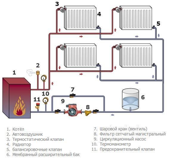 Схема подключения отопления в частном доме - рассмотрим возможные варианты