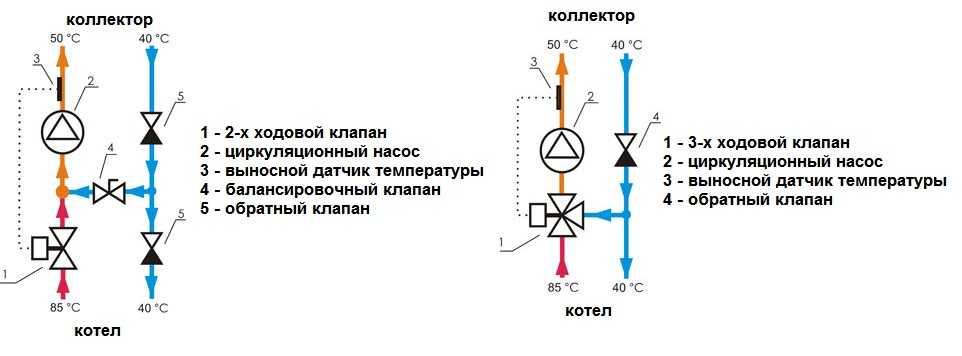 Насосно-смесительный узел для теплого пола – общая информация, классификация и схемы